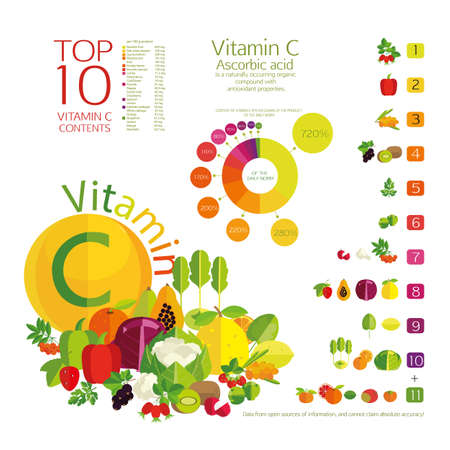 basics: Vector Top 10 fruits and vegetables with the highest content of vitamin C in vegetables, fruits and berries. Charts, tables of values and the composition of fresh fruits and vegetables on a white background. Basics of healthy nutrition.