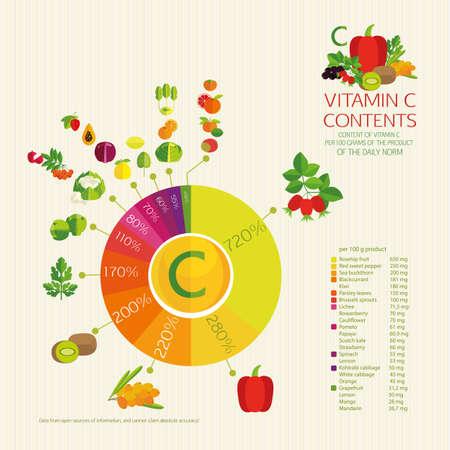 ascorbic: Contenido Diagrama de vitamina C. Hortalizas, frutas y bayas con un contenido m�ximo de �cido asc�rbico. Los porcentajes de consumo diario.