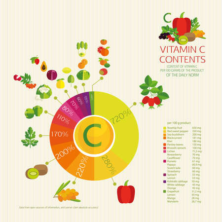 intake: Diagram vitamin C content. Vegetables, fruits and berries with a maximum content of ascorbic acid. Percentages of daily intake.