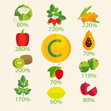 basics: Vitamin C in fruits, vegetables, berries, herbs Leaders of the maximum content of ascorbic acid. The percentage of the daily value of consumption. Basics of healthy nutrition.