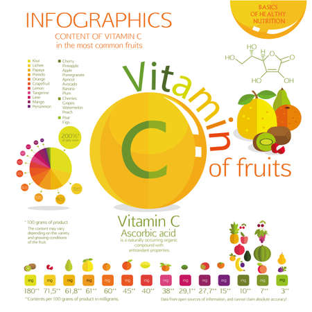 vitamins: Vitamin C content in the most common fruit. A visual schedule. Percent Daily Values, and the amount in milligrams. White background. Illustration