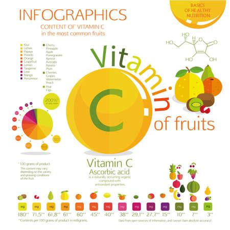 witaminy: Zawartość witaminy C w najbardziej powszechnym owoców. Wizualne harmonogram. Procent dziennego zapotrzebowania, a kwota w miligramach. Białe tło.