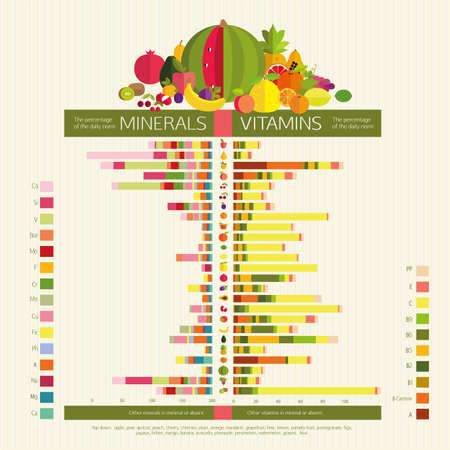 basics: Usefulness of fruit. The content of vitamins and trace elements (minerals) in the most common fruit. Visual diagrams. Basics of healthy nutrition. Illustration