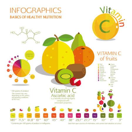 ascorbic: Contenido de vitamina C en la fruta m�s com�n. Un horario visual. Porcentaje de valores diarios, y la cantidad en miligramos. La composici�n de la fruta con el m�s alto contenido de vitamina C.