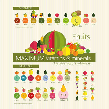 ascorbic: Usefulness of fruit. Fruits with a maximum content of vitamins and trace elements (minerals), among other common fruits. Visual diagrams. Basics of healthy nutrition. Illustration