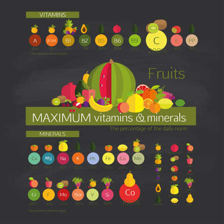owocowy: Przydatność owoców. Owoce o maksymalnej zawartości witamin i pierwiastków śladowych (minerały), wśród innych popularnych owoców.