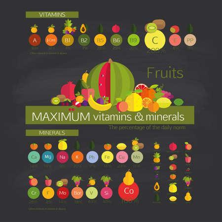 frutas: Utilidad de la fruta. Las frutas con un contenido máximo de vitaminas y oligoelementos (minerales), entre otras frutas comunes.