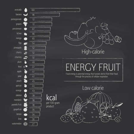 Basics dietary nutrition. Chart energy density (calorie) fruits and food component: dietary fiber, proteins, fats and carbohydrates. Illustrative diagram.
