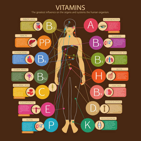 Vitamins and their impact on human health. Visual scheme with  vitamins , scientific name and brief descriptions. Ilustração