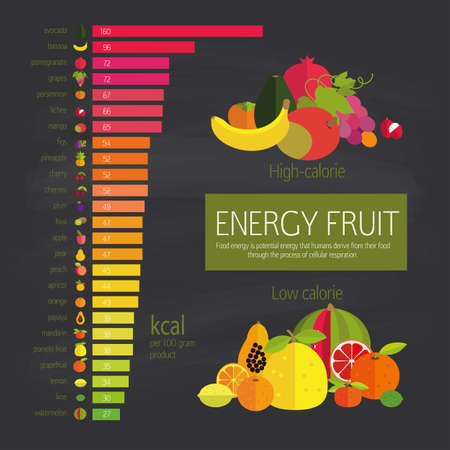Chart energy density fruits and food component: dietary fiber, proteins, fats and carbohydrates. Dark background. Illustration