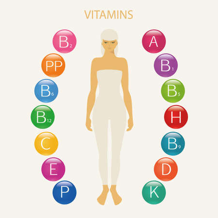 woman eating: Vitamins. Schematic representation of the vitamins necessary for human health. The figure of a woman with vitamins around.