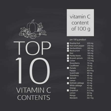 Top 10 of the maximum content of vitamin C in vegetables, fruits and berries. The table of contents ascorbic acid. Contour image.