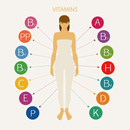 biotin: Vitamins. Schematic representation of the vitamins necessary for human health, including womens health. The figure of a woman with vitamins around.
