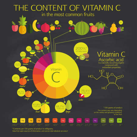 vitamin c: THE CONTENT OF VITAMIN C  in the most common fruits.  Visual chart. The percentage of the daily norm and the amount in milligrams.  Dark background - the students board. Illustration