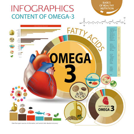 norm: Infographics Foods with the highest content of Omega-3. Healthy heart and cardiovascular system. Healthy lifestyle. Balanced diet. Basics of healthy nutrition. Line charts, pie chart, a table with data Illustration