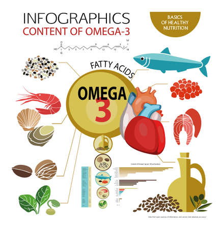 "Infographics ""Foods with the highest content of Omega-3."" Healthy heart and cardiovascular system. Healthy lifestyle. Balanced diet. Basics of healthy nutrition. Visual scheme"