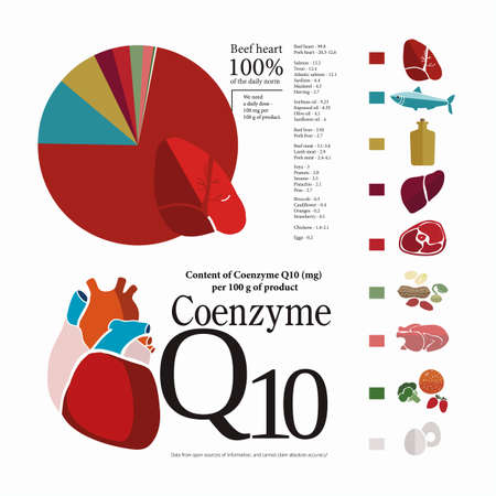 Foods with the highest content of Coenzyme Q10: fish, beef and pork meat, nuts, oils.   Heart health and health of the cardiovascular system. Basics of healthy nutrition.  Light background. The content of Coenzyme Q10