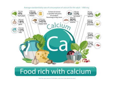 칼슘이 풍부한 음식. 건강 식품 시리즈입니다. 칼슘 함량 및 일일 기준 대비 퍼센트. 천연 유기농 제품 및 표지판의 성분 일러스트