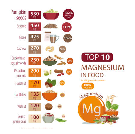 Infographics about Magnesium in food.