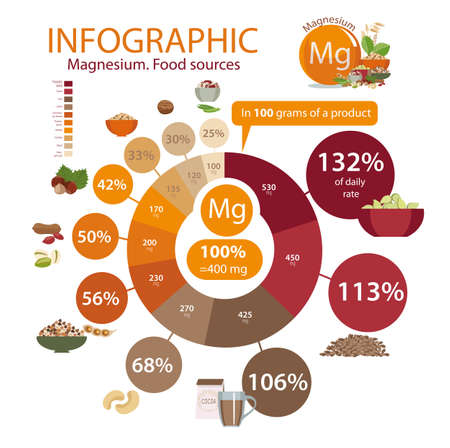 Infographics about Magnesium food sources. 矢量图像