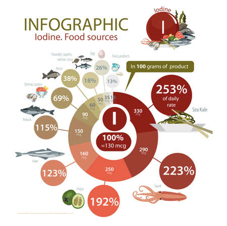 Food with a maximum content of iodine. Ilustrace