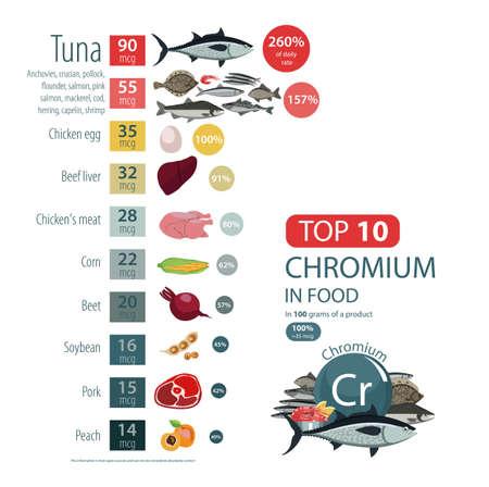 食品中のクロムのインフォ グラフィック。