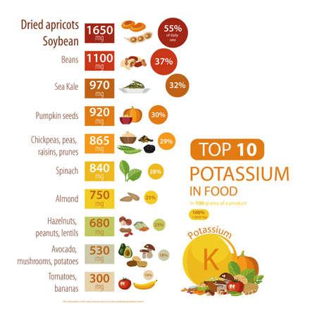 Infographics van kalium in voedsel.