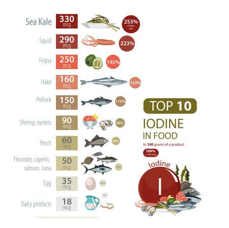 Infographie de l'iode dans l'icône de la nourriture. Banque d'images - 88314803