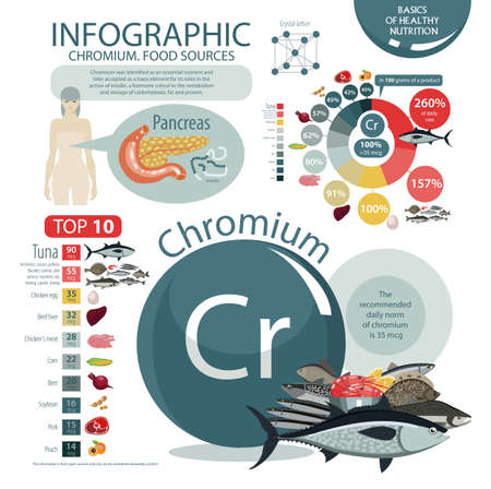 Infographics of Chromium Food Source icon.