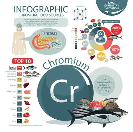 Infographics of Chromium Food Source icon.