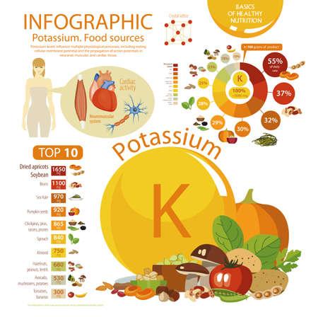 Infographics der Kaliumnahrungsmittelquellenikone. Vektorgrafik