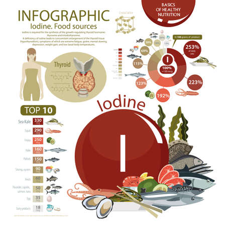 Infographics of Iodine Food Sources.