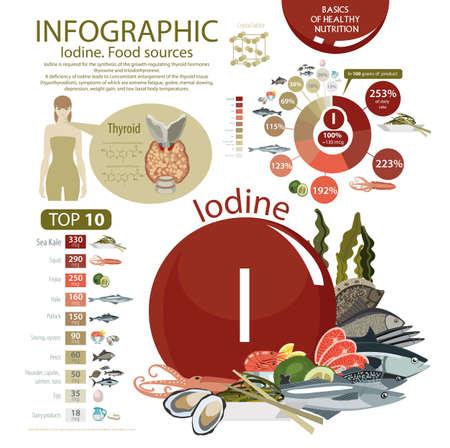 Infographie des sources de nourriture en iode.