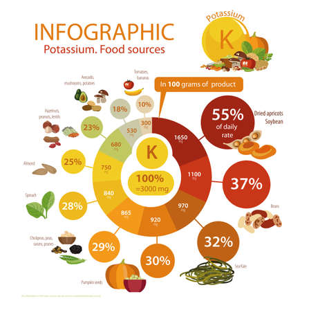Food with a maximum content of potassium. Stock Illustratie