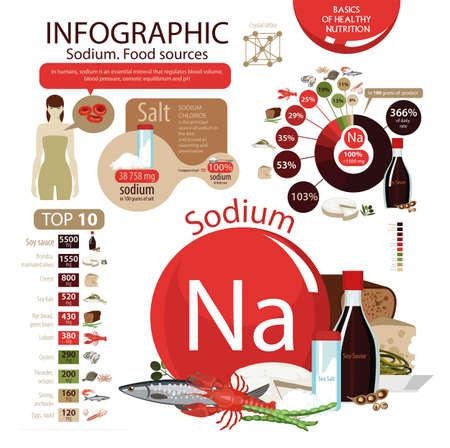 Infographics Sodium Food Sources Foods With The Maximum Sodium