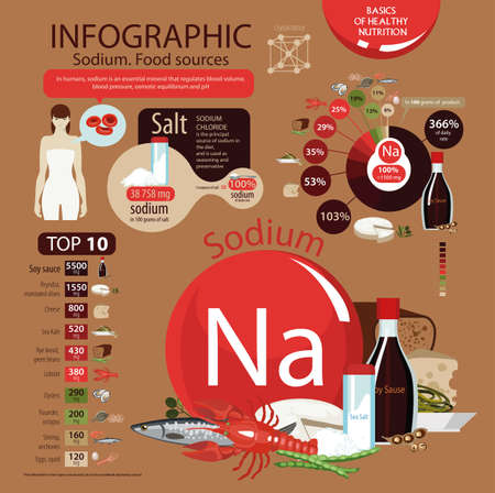 Infographics Sodium. Food sources. Foods with the maximum sodium content. Pie chart, top 10 natural organic products. Fundamentals of healthy eating. Color background Ilustrace