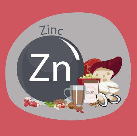 Zinc. Food sources.