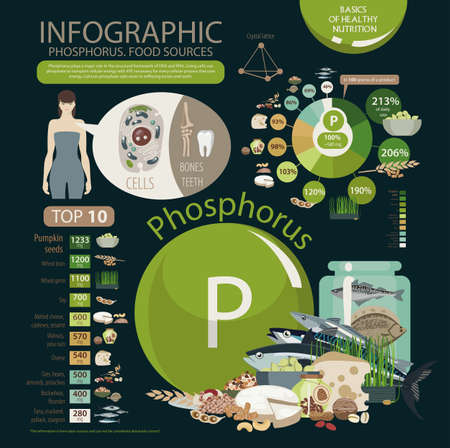 Phosphorus food sources such as fish with cells and teeth with woman