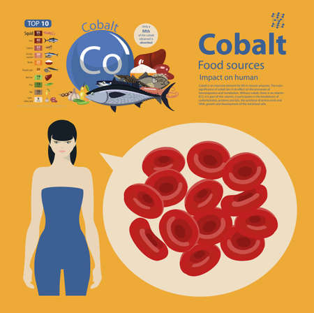 cobalt. Food sources. Food products with the maximum cobalt content. Impact on human