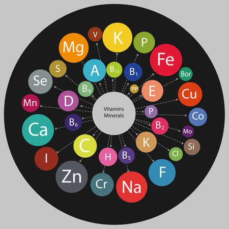 Micro- en macro-elementen en vitamines in een circulair schema. De basis van een gezond voedingspatroon. Regeling Alle vitamines en mineralen voor de menselijke gezondheid.