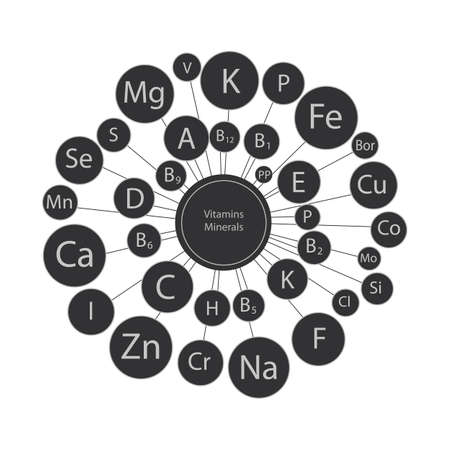 Micro and macro elements and vitamins in a circular scheme. The basis of a healthy diet. All vitamins and minerals for human health. Vettoriali