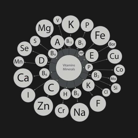 ミクロとマクロの要素は、循環方式のビタミン。健康的なダイエットの基本。すべてのビタミンやミネラル人体の。  イラスト・ベクター素材