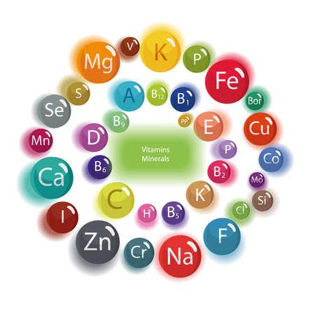 Mikro- und Makroelemente und Vitamine in einem kreisförmigen Schema. Die Grundlage für eine gesunde Ernährung. Alle Vitamine und Mineralien für die menschliche Gesundheit.