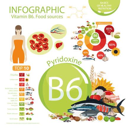 Vitamin B6 Food sources Illustration