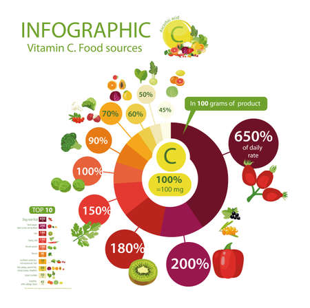 Natural organic food with the maximum content of vitamin C
