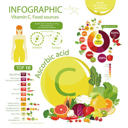 Infographics Vitamin C or Ascorbic acid., Food sources. Top 10 natural organic vegetables, fruits and berries with the maximum content of vitamin C. Illustration