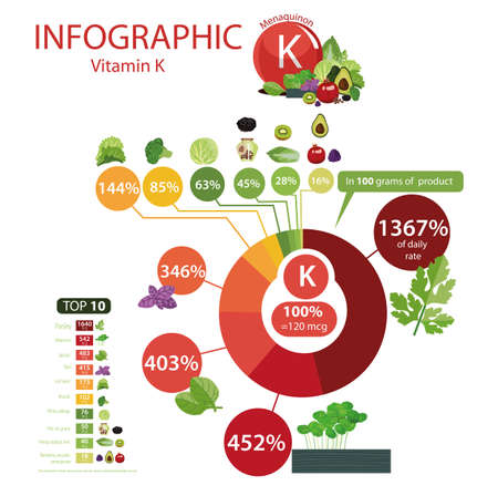 Vitamin K Natural organic products with the maximum content of vitamin K. Illustration