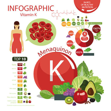 Vitamin K The composition of natural organic vegetables and fruits, with the highest content of vitamin K.