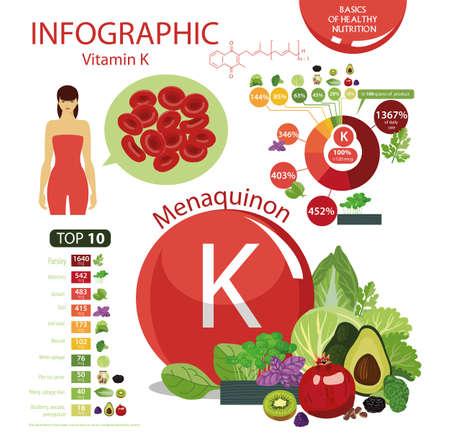 Vitamine K De samenstelling van natuurlijke biologische groenten en fruit, met het hoogste gehalte aan vitamine K.