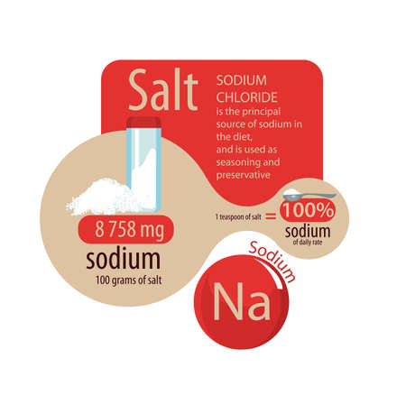 Sodium in the salt. A teaspoon of salt is 100 percent of the daily intake. Vettoriali